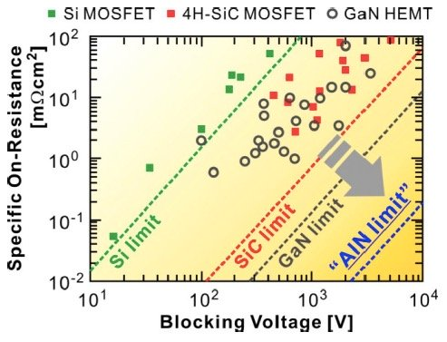 Superior material properties of wide band gap semiconductor material in comparison to Silicon