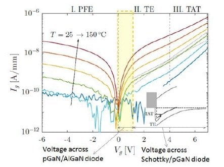 forward and reverse gate leakage characteristics for a typical pGaN gate structure