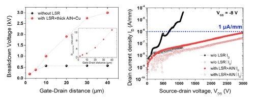 Evolution of LGD-dependent device breakdown
