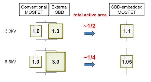 Active area of 3.3kV and 6.5kV conventional SiC-MOSFET with external SBD compared with SBD-embedded SiC-MOSFET
