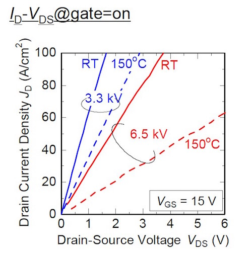 Drain characteristics of the 3.3kV and 6.5kV samples at room temperature and Tj=150°C