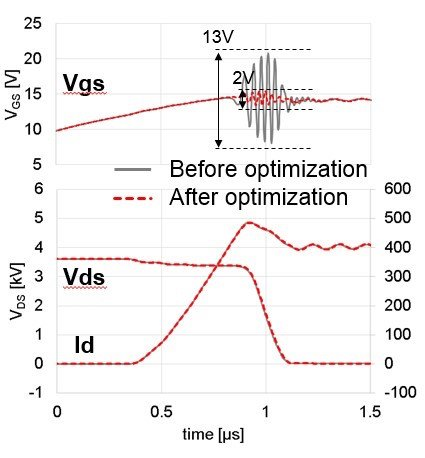 Simulated turn-on waveforms before and after optimization