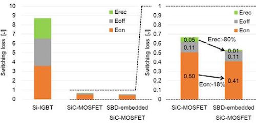 Comparison of switching loss between Si-IGBT at Tj150°C, SiC-MOSFET and SBD-embedded SiCMOSFET at 175°C