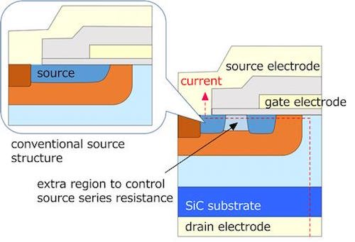 Cross-sectional view of the newly developed SiC-MOSFET