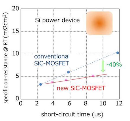 Specific on-resistance at room temperature versus shortcircuit time