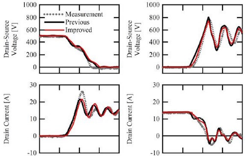 Comparison of simulated and experimental waveforms of a 15A/1200V SiC-MOSFET during (a) turn-on and (b) turn-off