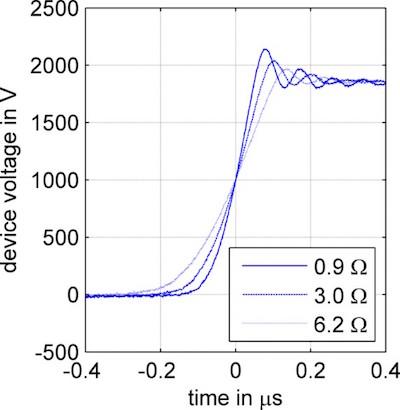 Voltage transients during turn-off for different gate resistances