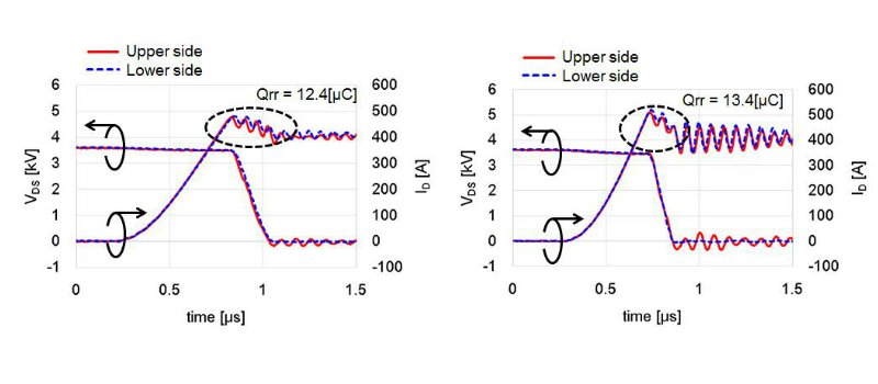 Comparison of turn-on waveforms of P- and N-side at (a) room temperature and (b) Tj=175°C