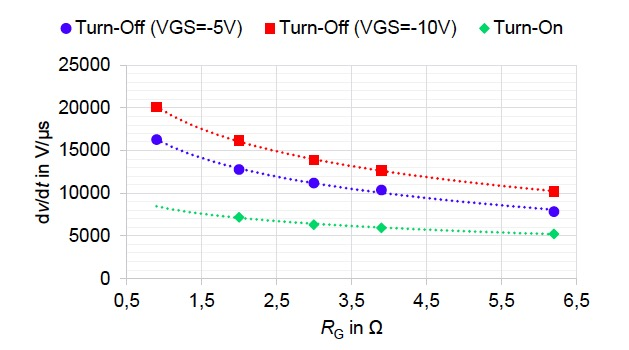 Voltage slope during turn-on and turn-off for different gate resistances RG and gate voltages VGS