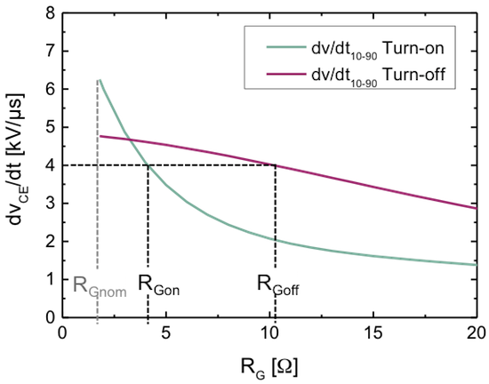 IGBT dv/dt versus gate resistance RG for FS100R12W2T7