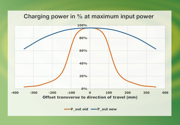Increase of the transmittable active power
