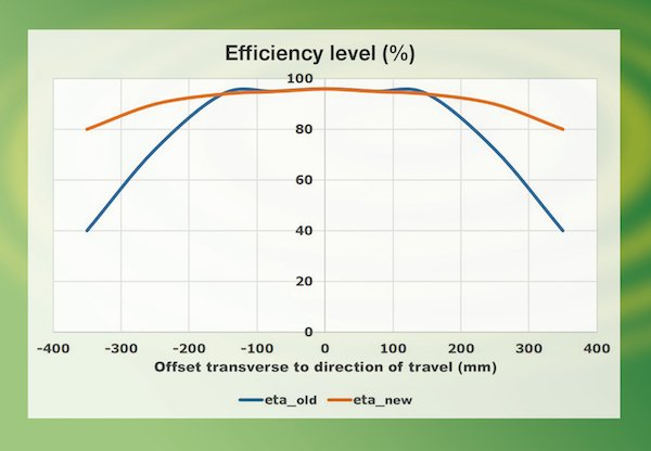 Increase of efficiency in the offset range