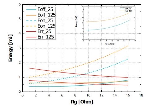 Switching energies of T13 in relation to Rg at 25°C and 125°C.