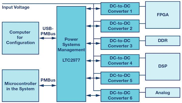 Block diagram of a digitally-controlled voltage supply system.