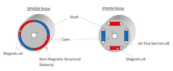 IPMSM and SPMSM Rotor Constructions