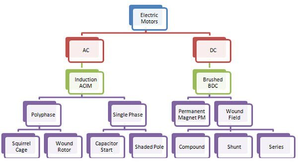 Motor technology - historical perspective and predominant types.