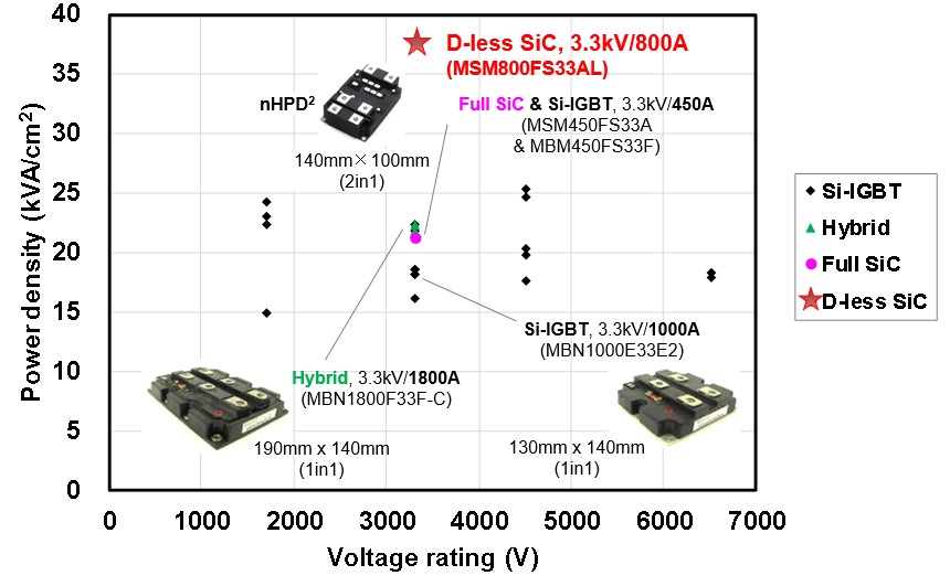 World's highest power density with nHPD2 3.3kV/800A without SBR diode