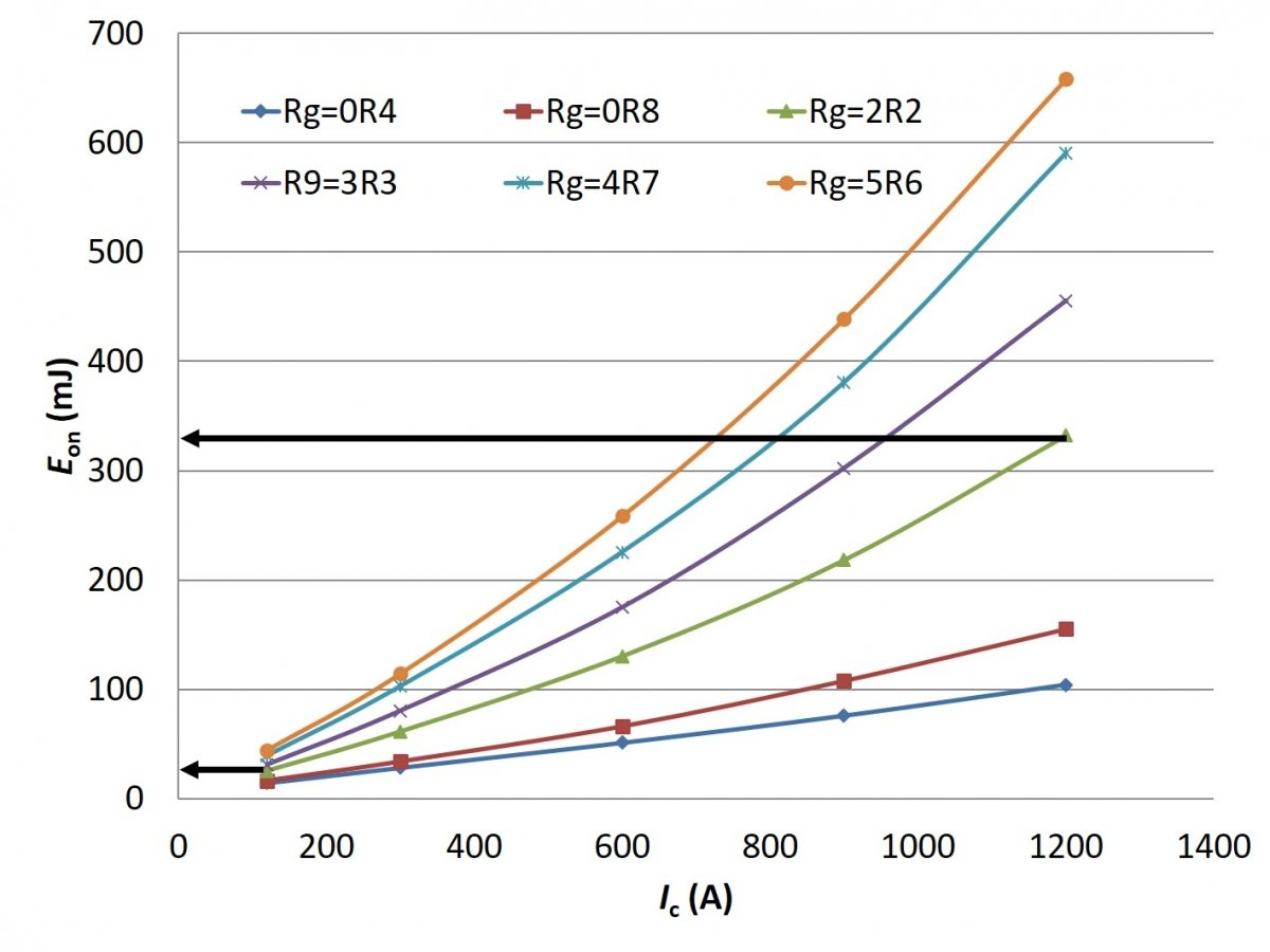 Turn-on energy of FF1200R12IE5 measured with current source gate control with voltage source gate control (bottom).