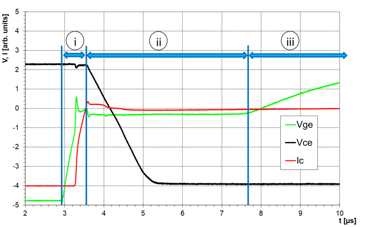 Typical turn-on transient of an IGBT divided into 3 sections.