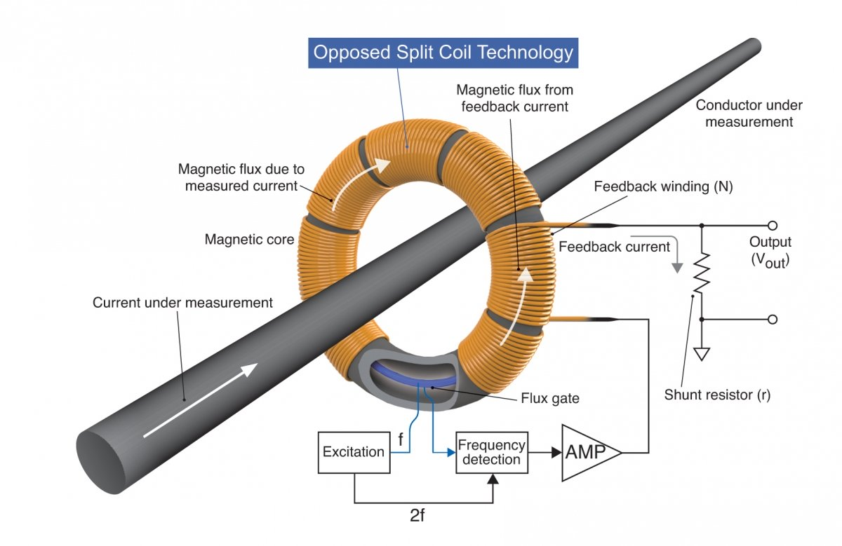 CT coil structure