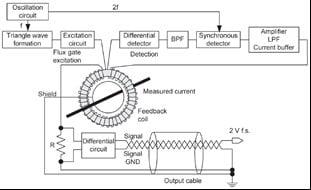 circuit architecture