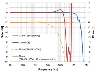 an example of frequency characteristics
