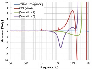 Frequency Characteristics Comparison of Gain Uncertainties