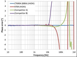 Frequency characteristics comparison of phase uncertainties.