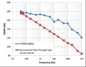 Frequency characteristics with respect to CMRR.