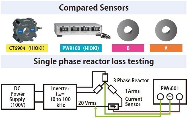 Experimental configuration for noise resistance comparison.