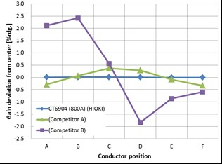 Effect of conductor position (gain).