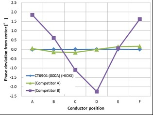 Effect of conductor position (phase).