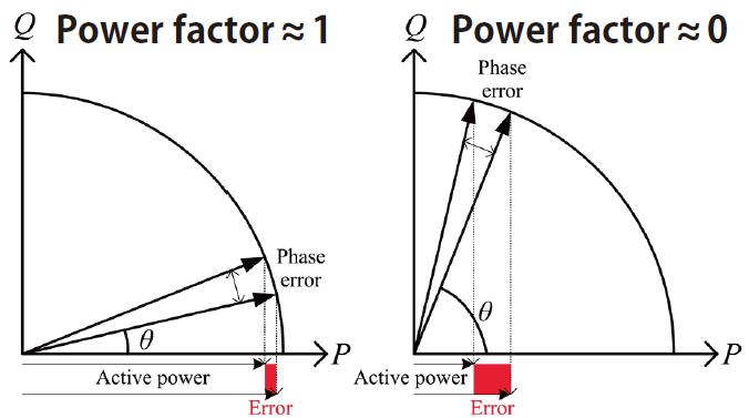 Relationship between phase error and active power error at different power factors.
