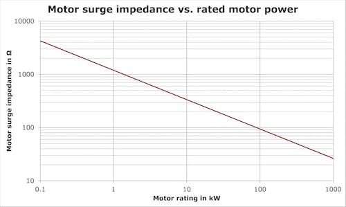 Impedance vs. motor rating