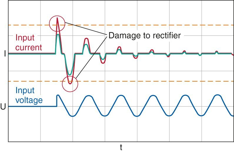 Current flow in a rectifier without inrush current limitation (red) and with inrush current limitation (green).