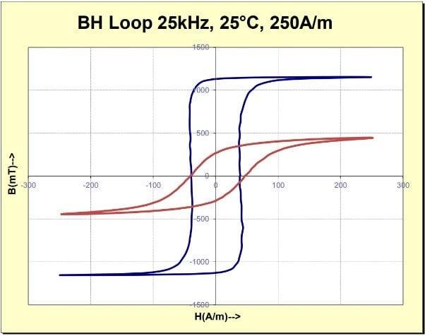 A comparison of AC FeSiBNbCu Finemet type alloy vs. ferrite material