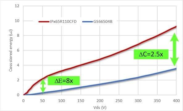 Coss energy comparison