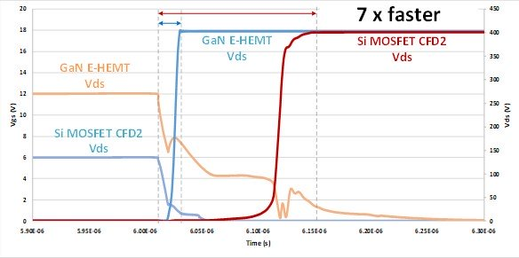 Coss charging time comparison at the turn-off.