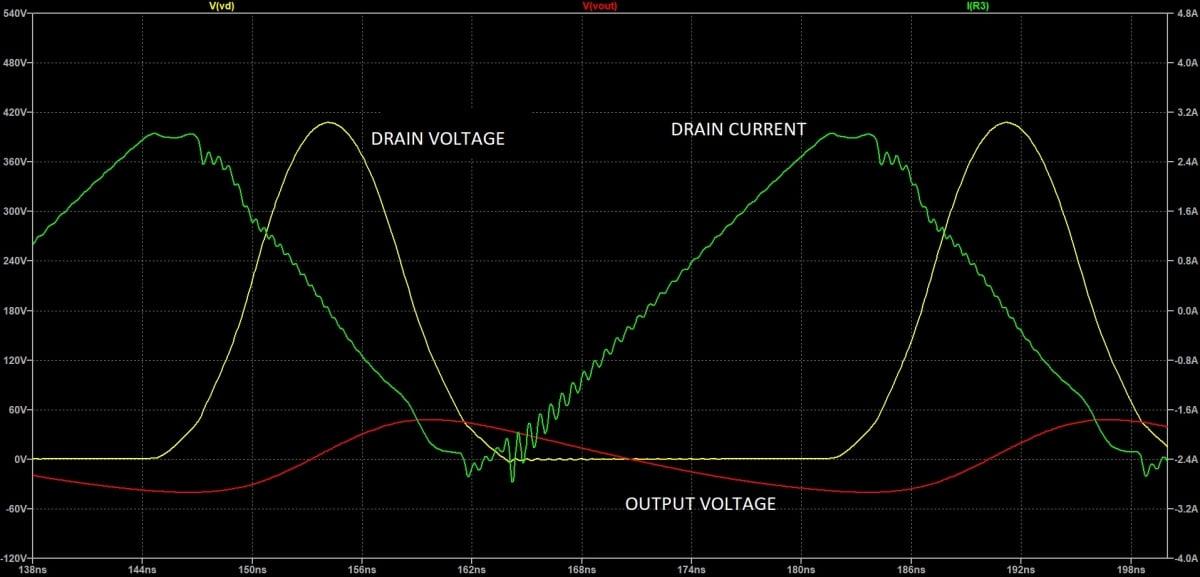 Minimum Power Simulation