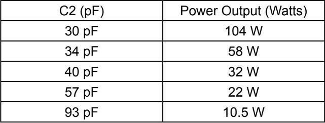 Power Output vs. C2