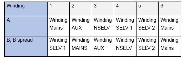 Diagram of Winding Order for Three Different Scenarios