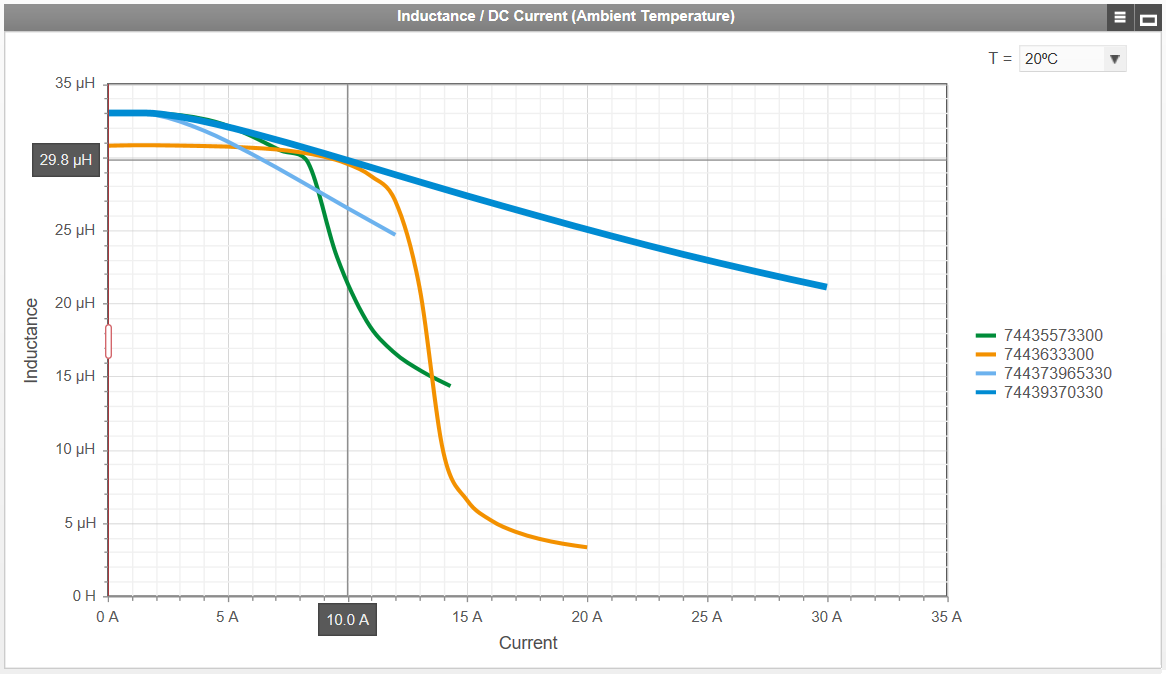 REDEXPERT provides charts