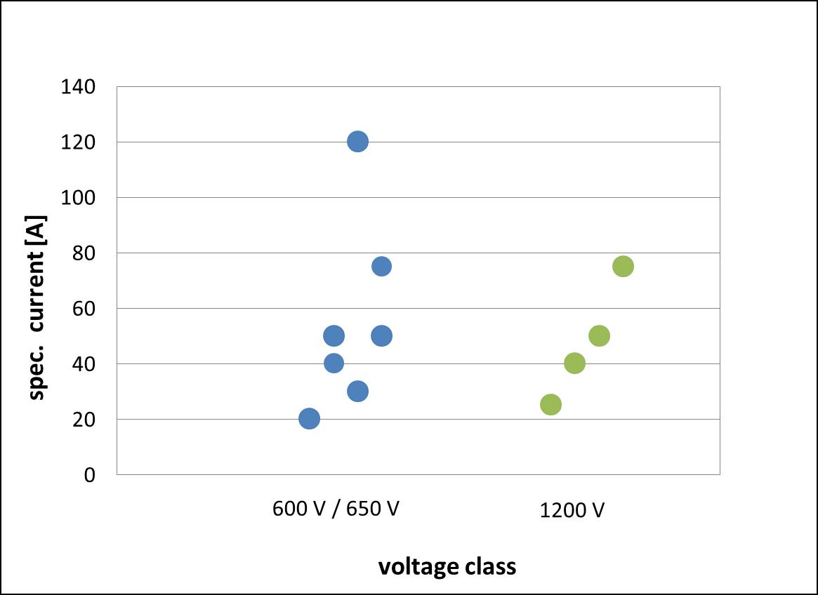 Nominal device current for the chosen devices grouped by voltage class.