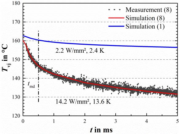 FEM simulation of temperature progression after pulse switch-off; simulation matches very well with measurements as shown for DUT8