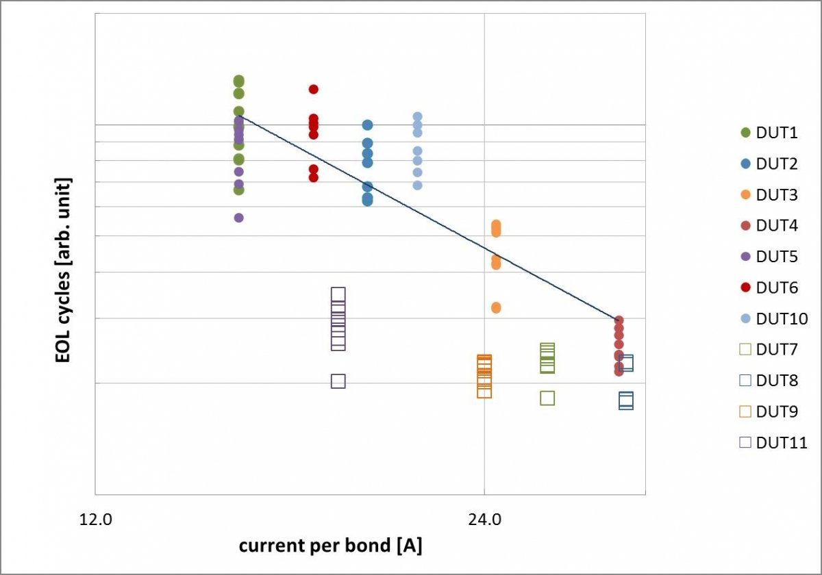 EOL cycles for the tested devices depending on current per bond.