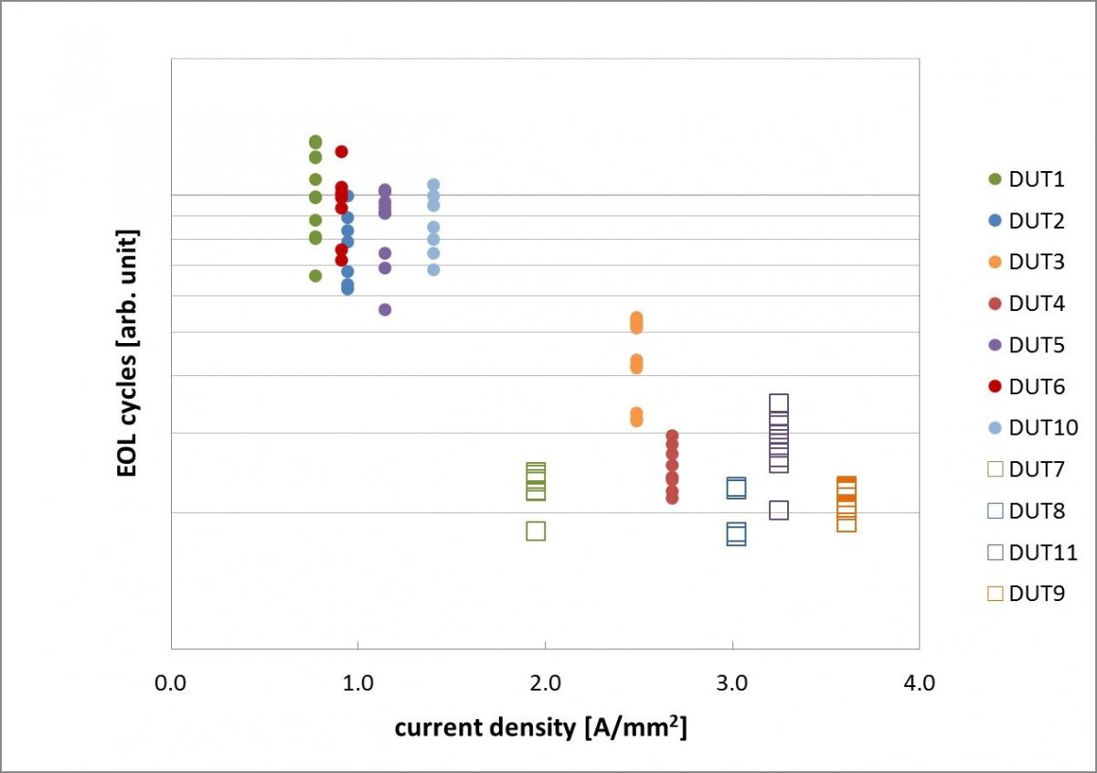 EOL cycles for the tested devices depending on current density.