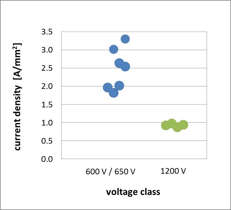 Current per device area, current density, grouped by voltage class.