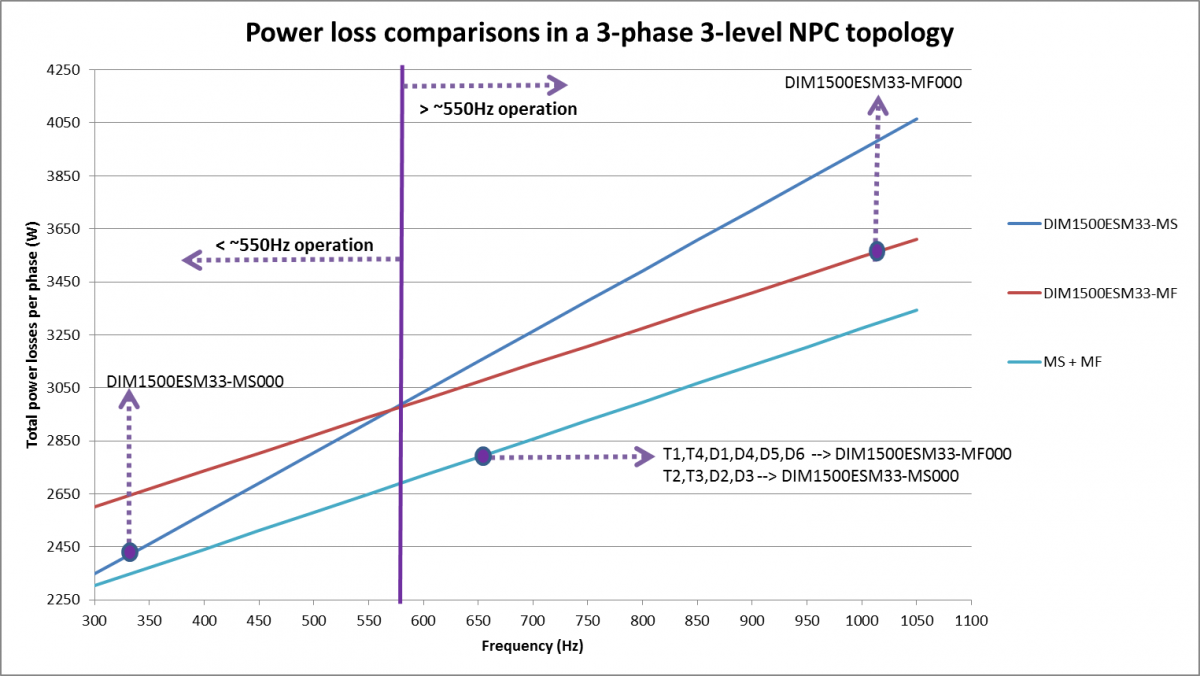 Semiconductor Power losses per phase (W) Vs. Frequency (Hz) MS vs MF and optimised use of MF + MS.