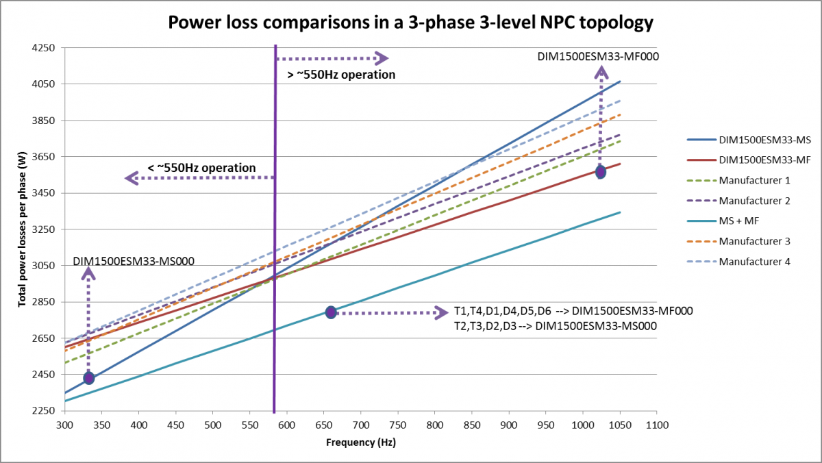 Comparison of Power Losses using Dynex MS and MF variant modules vs modules from four competitors.