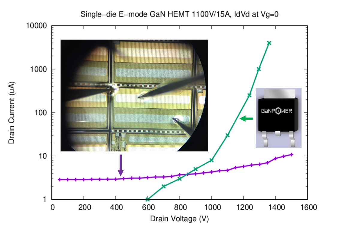 On-wafer and after packaging results for high voltage Emode GaN.